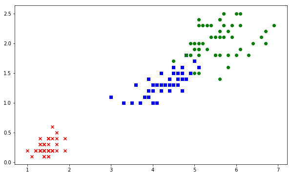 Machine learning algorithms classifications
