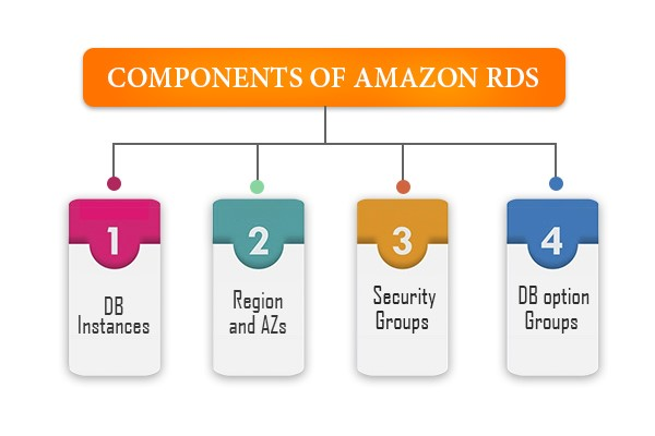 AWS Relation Database Services