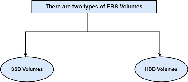 What is EBS?