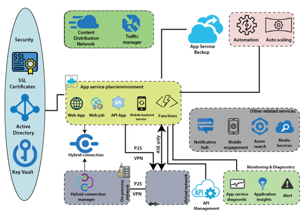 App Services of Azure