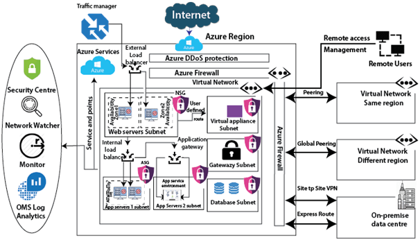 Network services In Microsoft Azure