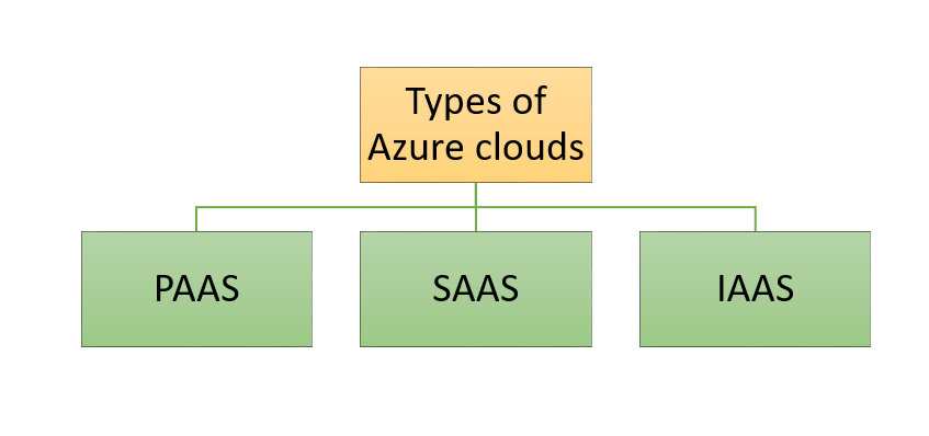 Types of Azure clouds