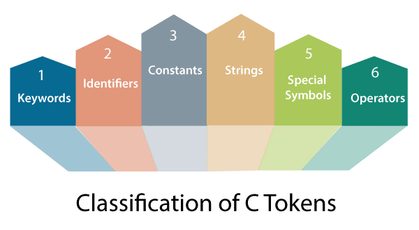 C Tokens and Literals