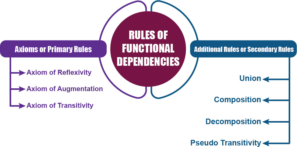 Armstrong Axioms-Inference Rules for FDs