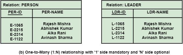 Conversion of ER-Diagram into Table