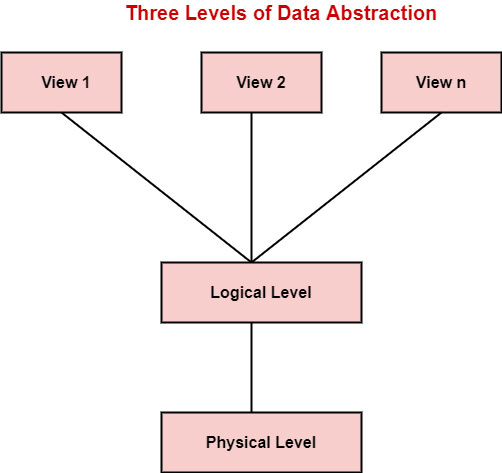 Data Independence and Data Abstraction