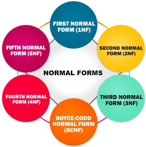 DBMS First Normal Form (1NF)