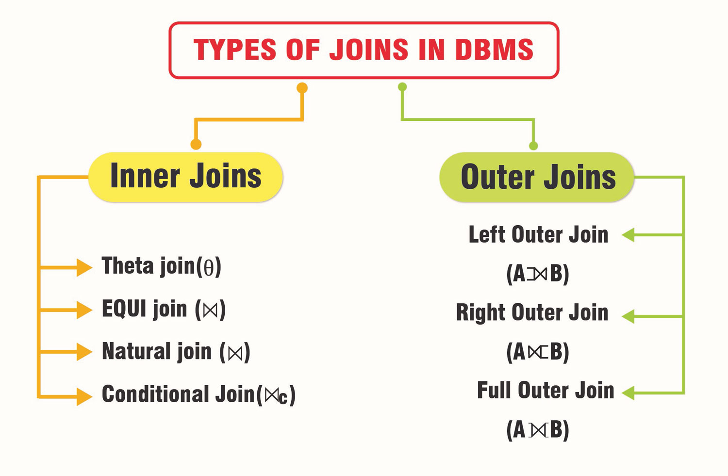DBMS Joins