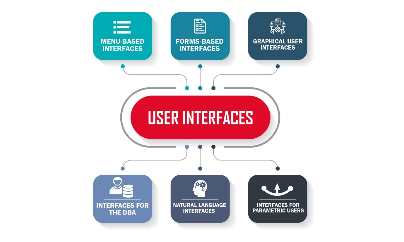 DBMS Languages and Interfaces