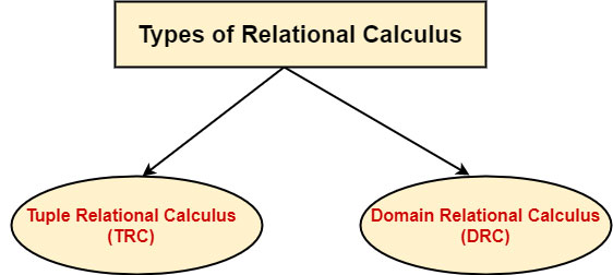 What is Relational Calculus?