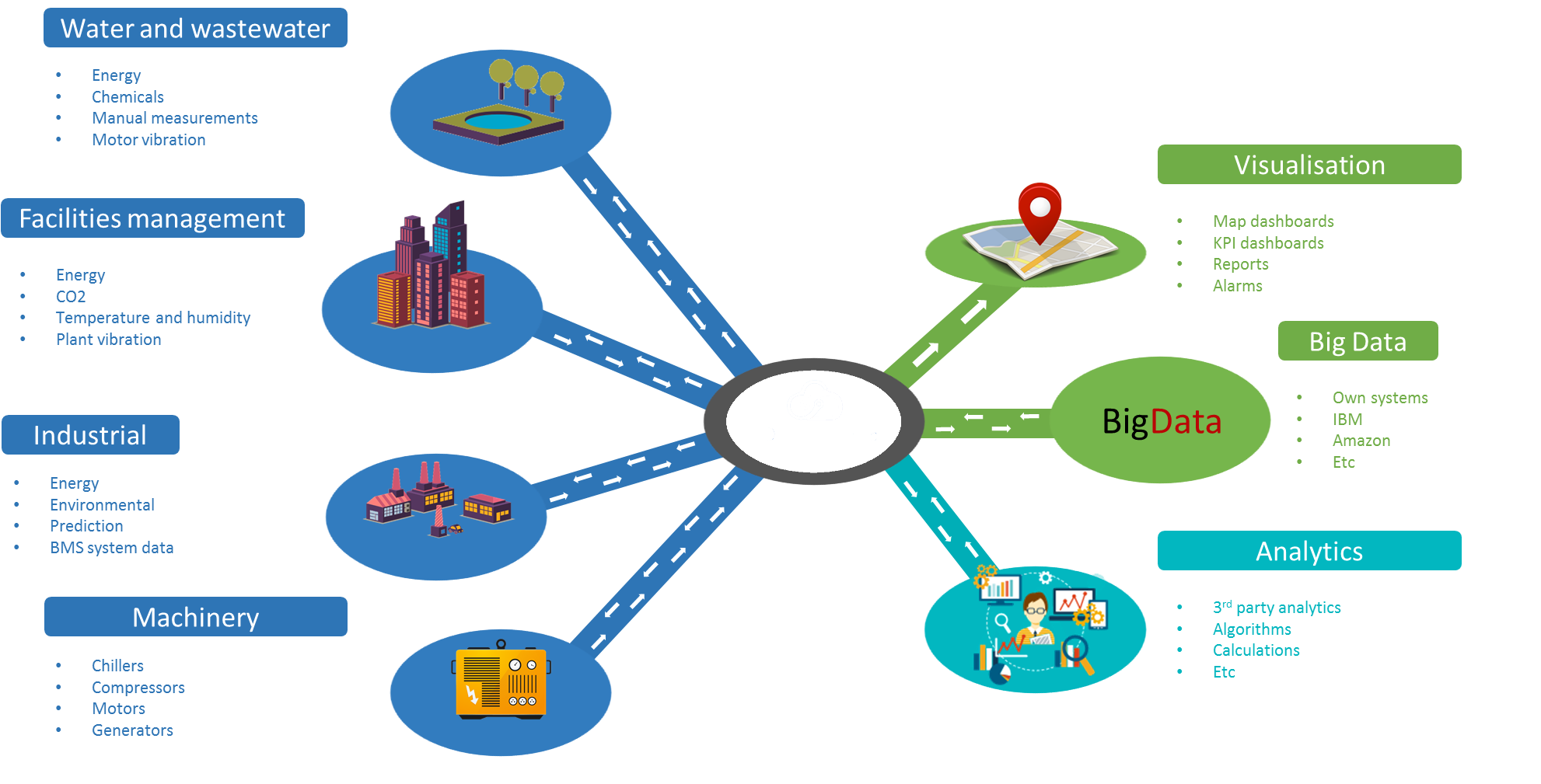 What is M2M in IOT?
