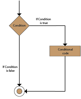 R Conditional Statements